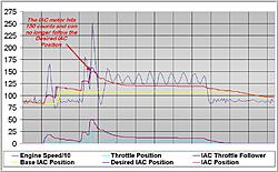 How to adjust IAC & TPS