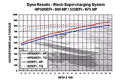 R-Tech Supercharger,  Pro's and Con's-525-postcard-dyno-graphs-email.jpg