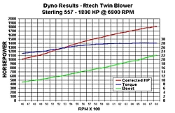 Who makes the best blower/supercharger?-twin-blower-dyno-graph-email.jpg