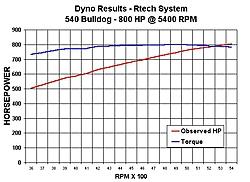 Rtech Supercharged Bulldog 540 ... 850 HP!-540-bulldog.jpg