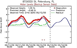 Here comes Tropical Storm Alberto-alberto-surge1.jpg