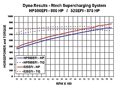 Rtech Supercharger in Hot Boat Magazine-dyno-graph.jpg