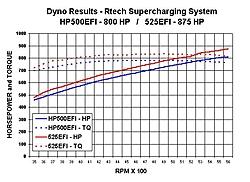 Whippled 525 EFI-dyno-graph.jpg