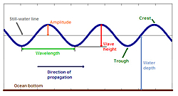 Whats better in the rough Cat or Vee?-scope-wave-chart.jpg