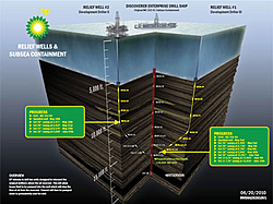 Oil spill in the gulf of Mexico-reliefwelldiagram06202010.jpg