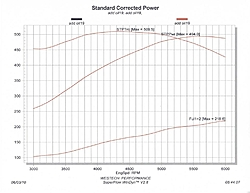 Looking for 400hp small block for cat-406-dyno-chart.jpg