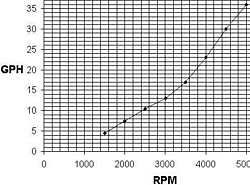 Fuel consumption - merc. 502?-502-gph.jpg