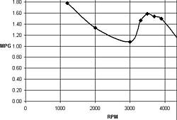 Fuel consumption - merc. 502?-502mpg.jpg